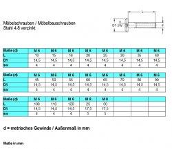 Moebelschrauben-Moebelbauschrauben-Flachkopfschrauben-Stahl-verzinkt-schrauben-seimatec-Tabelle.jpg