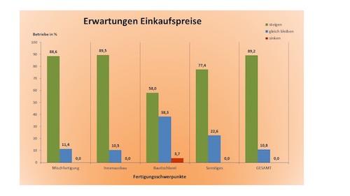 EInkaufspreis Erwartungen Tischler NRW 2021