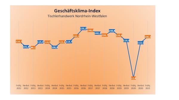 Tischler NRW Konjunkturumfrage Frühjahr 2021