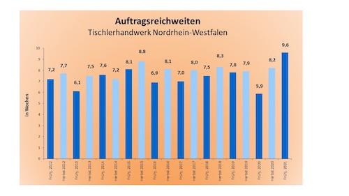 Auftragsreichweiten Tischler NRW Frühjahr 2021